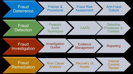 Audit committees internal audit and fraud risk jonathan t marks sample fraud risk management framework maxwellsz